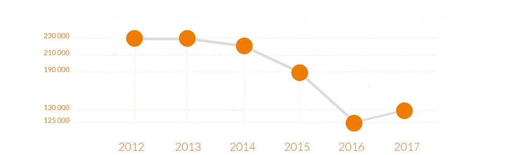 Cours de la licence des 6 dernieres annes 2012-2013- 2014-2015-2016-2017