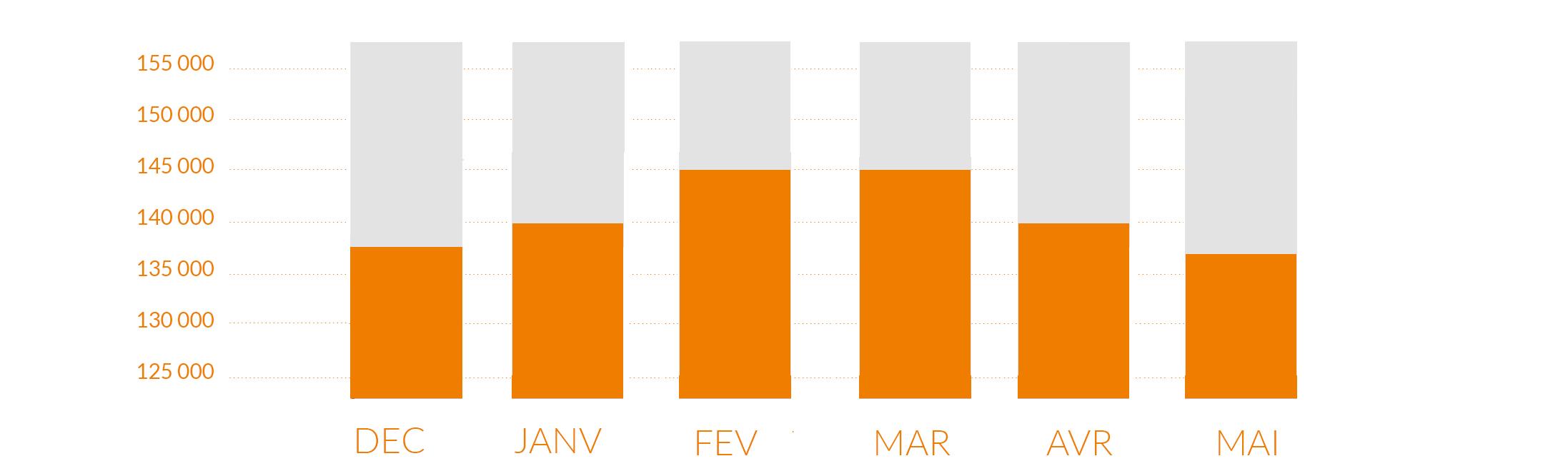 Cours de la licence des 6 derniers mois Annee 2016-17